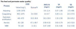 Case Study Risingsun Paper Mill Water Quality