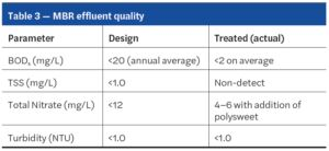 Toray MBR modules for water reuse in Crestview, Florida, Table 3
