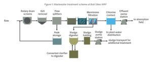 Toray MBR modules for water reuse in Crestview, Florida, Figure 1