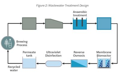 High-strength brewery wastewater at Lagunitas Brewing Company treated to by Toray MBR modules for reuse, Figure 1