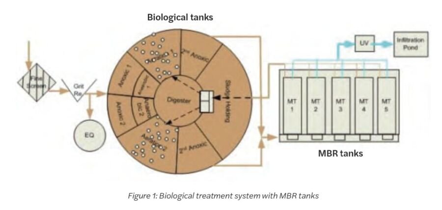 Toray MBR modules at Monteray Shores Wastewater Treatment Plant, Figure 1