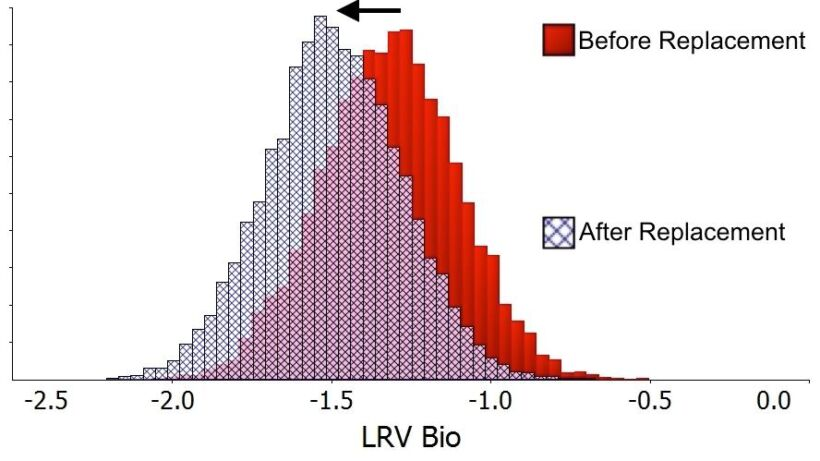 Figure 1.  Shift in log removal value (LRV) on replacing a 10-year-old membrane with a new one. A shift to the left indicates improved rejection, in this case by around 20% between the old and new membrane. The shift could indicate a difference in membrane integrity, though the operating conditions were also changed when the new membrane was installed (Branch et al, 2016) | Blog Jan 18 Membrane Ageing Fig 1