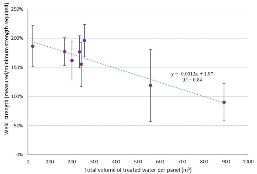 Figure 2.  Change in the strength of the weld for a flat sheet panel on increasing total volume of water treated. The data point at around 900 m3 corresponds to 6.4–8 years depending on the new flux   Blog Jan 18 Membrane Ageing Fig 2