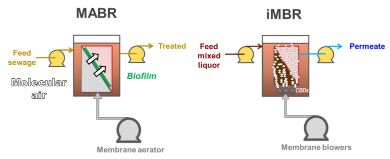 Figure 1.  Schematics: MABR vs iMBR | Blog MABR MBBR MBR