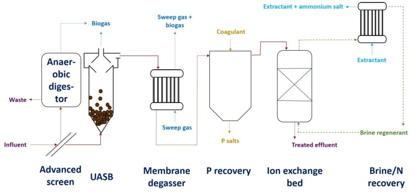 Figure 1.  A candidate low-energy, low-waste wastewater treatment process (with due acknowledgement of the team at the Cranfield Water Science Institute, amongst others) | Blog Dec 18 Circular Economy