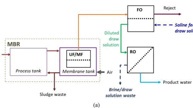 Figure 1:	Combined processing of wastewater and saline water using (a) forward osmosis (FO) (Jalab et al, 2019).