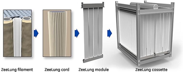 The ZeeLung technology elements