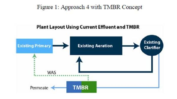 Approach 4 with TMBR concept