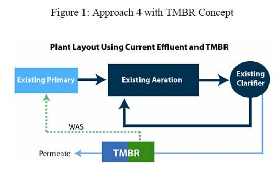 Figure 1.  Approach 4 with TMBR concept | Feat Aquapolo Fig 1