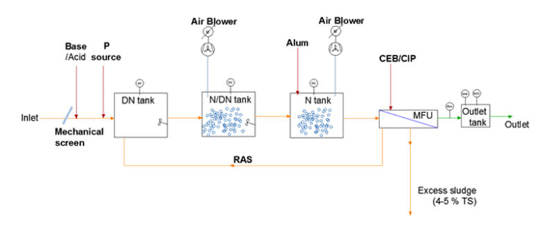 Figure 4.  Simple process flow at Arla MBR plant | Feat Arla Factory Fig 4
