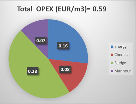 Figure 7.  Average operating cost fraction at the Arla MBR plant   Feat Arla Factory Fig 7