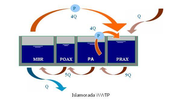 Islamorada WWTP