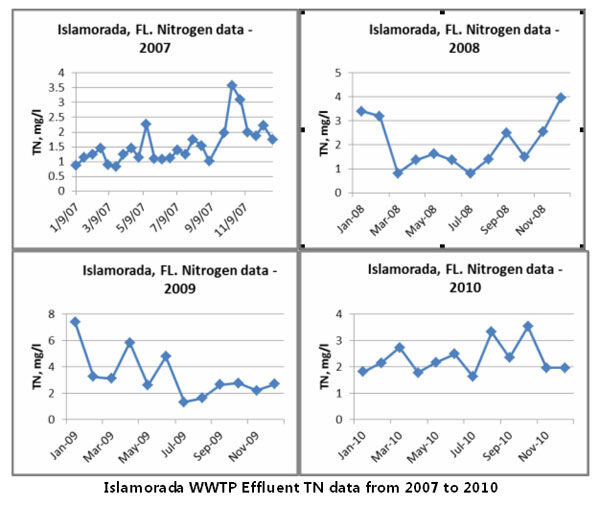 Figure 2.  Islamorada WWTP effluent TN data from 2007 to 2010 | Feat Decade Nitrification Denitrification Fig 2
