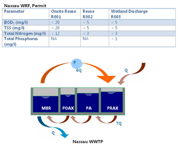 Figure 3.  Nassau WWTP | Feat Decade Nitrification Denitrification Fig 3