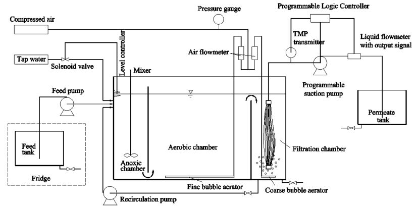 Figure 2.  Schematic of bench-scale MBR system (Credit: Water Research/J. Membrane Sci) | Feat Ferric And Ferrous Fig 2