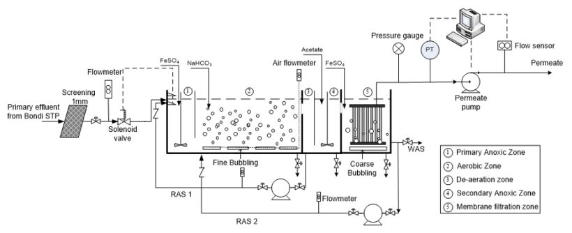 Figure 5a.  Pilot plant, schematic (Credit: Water Research/J. Membrane Sci) | Feat Ferric And Ferrous Fig 5A