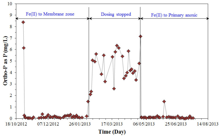 Figure 7.  Phosphorus concentration in MBR effluent from Oct 2012 to Jul 2013 (Credit: Water Research/J. Membrane Sci) | Feat Ferric And Ferrous Fig 7