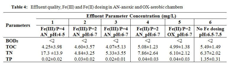 Table 4:  Effluent quality, Fe(III) and Fe(II) dosing in AN-anoxic and OX-aerobic chambers. | Feat Ferric And Ferrous Table 4