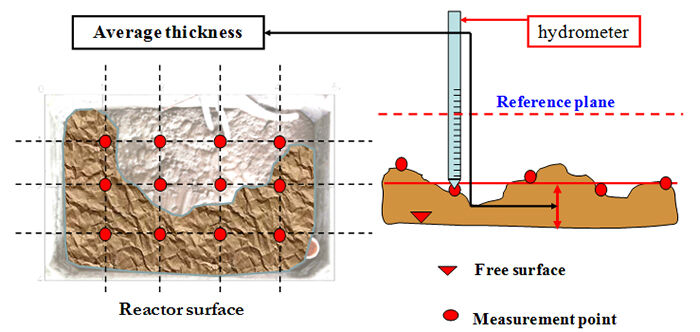Figure 3.  Measurement of aerobic reactor area covered and thickness of the foam (adapted from Di Bella and Torregrossa, 2013) | Feat Foaming In Mbrs Fig 3