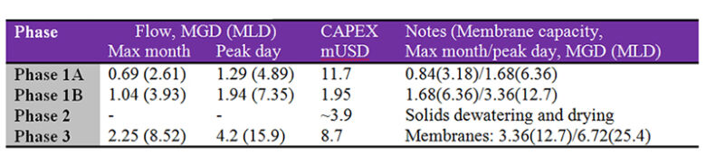 Table 1:  Capital costs and flow capacities. | Feat How Much Does An Mbr Cost Table 1