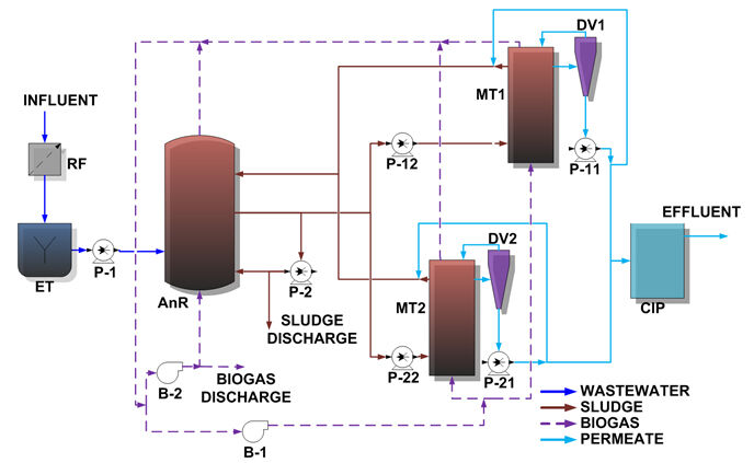 Figure 2.  Flow diagram of pilot plant; RF: rotofilter; ET: equalisation tank; AnR: anaerobic reactor; MT: membrane tanks; DV: degasification vessel; CIP: clean-in-place; P: pump; B: blower | Feat Immersed Anaerobic Mbrs Fig 2