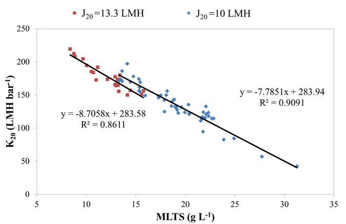 Figure 3.  K<sub>20</sub> as a function of the MLTS concentration at the two different fluxes tested | Feat Immersed Anaerobic Mbrs Fig 3