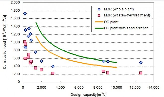 Figure 3.  Construction costs of 15 small-scale MBR plants in Japan | Feat Japanese Municipal Mbrs Fig 3