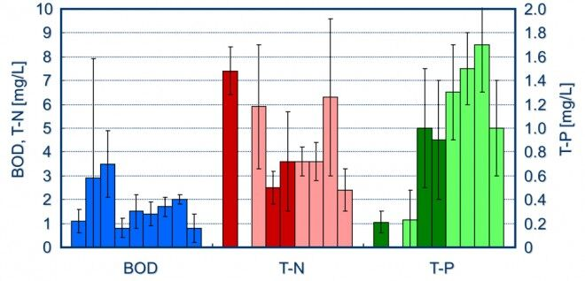 Figure 2.  Annual average effluent concentrations of the nine small plants | Feat Japanese Municipal Mbrs Fig 2