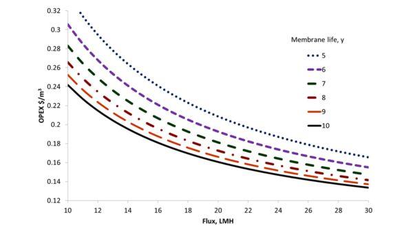 OPEX vs flux at various membrane life periods