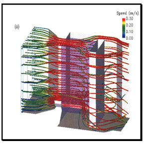 Figure 3.  (CFD) Computational fluid dynamic | Feat Mbr Screening Part 2 Fig 3