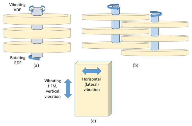 Figure 1.  Membrane technologies with modes of movement: (a) rotating and vibrating disc filters (RDF and VDF), indicating torsional motion; (b) multiple shaft disc (MSD), overlapping; (c) vibrating membrane (e.g. hollow fibre, vibrating hollow fibre membranes (VHFM)) (Zsirai et al, 2016) | Feat Mechanical Shear Fig 1