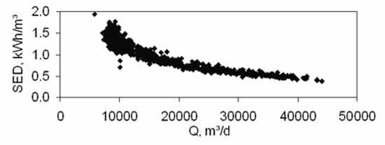 Figure 4.  Specific energy demand (SED) of the Nordkanal MBR Membrane maintenance | Feat Municipal Lessons Learned Fig 4