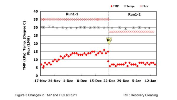 Changes in TMP and flux during Run 1; RC = Recovery Cleaning