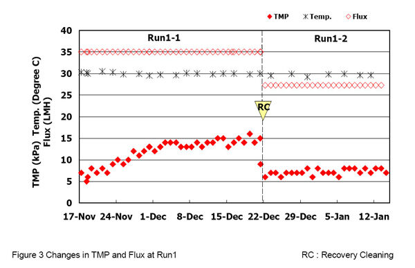 Figure 3.  Changes in TMP and flux during Run 1; RC = Recovery Cleaning | Feat Reducing Energy Demand Fig 3