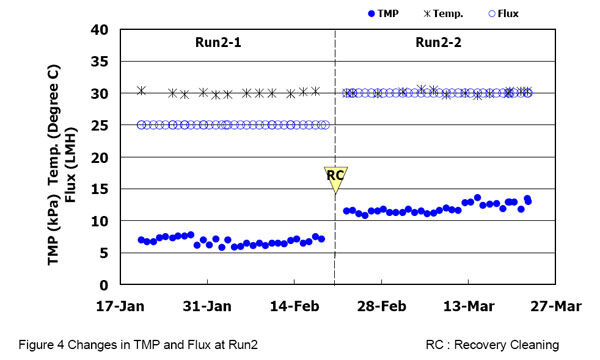 Figure 4.  Changes in TMP and flux during Run 2 | Feat Reducing Energy Demand Fig 4