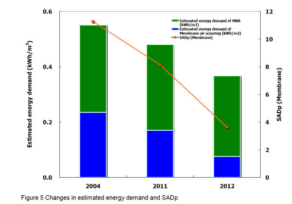 Figure 5.  Changes in estimated energy demand | Feat Reducing Energy Demand Fig 5