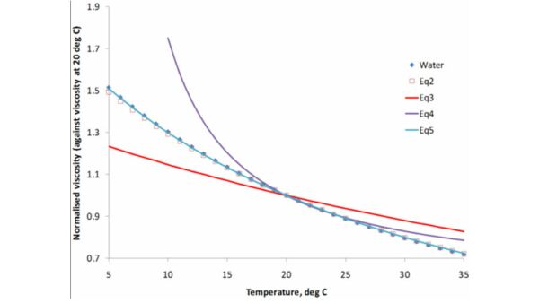 Predicted change in viscosity with temperature, Equations 1−5