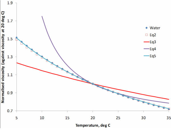 Figure 1.  Predicted change in viscosity with temperature, Equations 1−5 | Feat Sludge Viscosity Fig 1