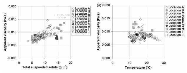 Figure 2.  Recorded change in viscosity with temperature (Moreau et al, 2009)   Feat Sludge Viscosity Fig 2