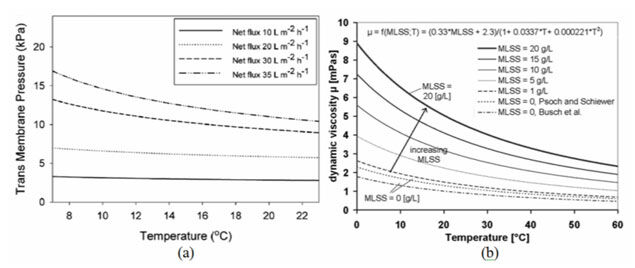 Figure 3.  Temperature impacts on (a) TMP (van den Brink et al, 2011), corrected for water viscosity, and (b) viscosity (Rodriguez et al, 2010)   Feat Sludge Viscosity Fig 3