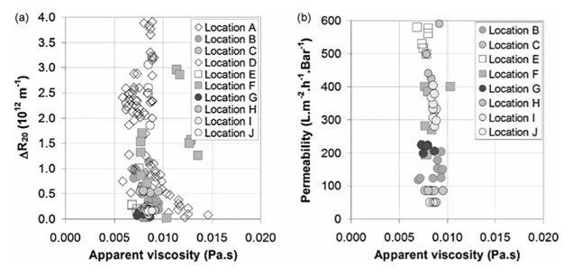Figure 4.  Apparent viscosity versus (a) sludge filterability and (b) MBR membrane permeability for all full-scale MBRs (Moreau et al, 2009)   Feat Sludge Viscosity Fig 4