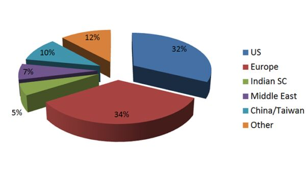 Geographical split of 2012 survey respondents