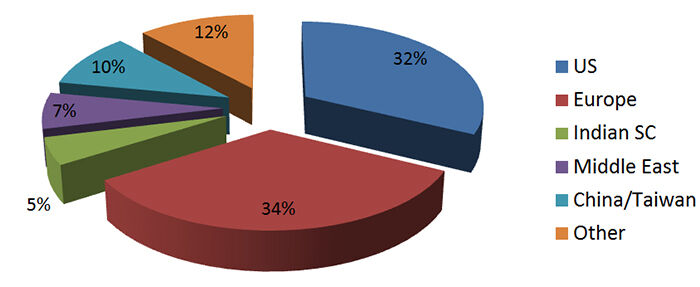 Figure 1.  Geographical split of 2012 survey respondents | Survey Results 2012 Fig 1