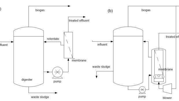 Feature anmbr process control fig 1ab