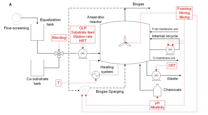| Feature anmbr process control fig 2a