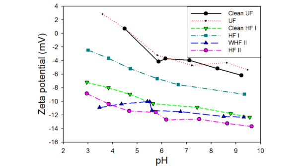 Fig. 1: Zeta potential distribution of membrane samples as a function of pH