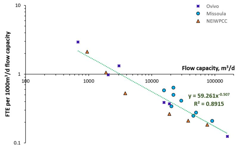 Figure 1.  Labour effort as full-time equivalent (FTE) vs. plant flow capacity based on three data sets (Qiblawey & Judd, 2019) | Feature capital cost fig 1