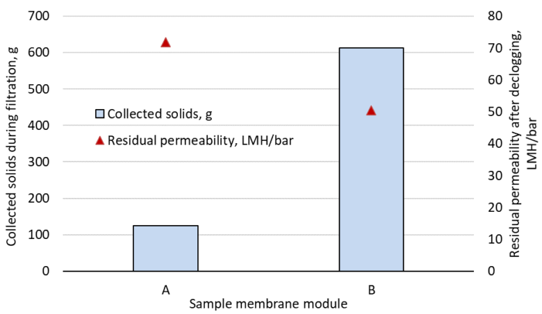 Fig 2. Clogging propensity, measured as the sludge solids accumulated in the membrane fibre bundle, and residual permeability of declogged and chemically cleaned membranes (data taken from Buzatu et al, 2012) | Feature sludge characteristics fig 2