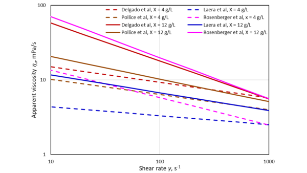 Figure 3. Empirical models of viscosity change with shear rate for MBR mixed liquors, according to four different empirical models