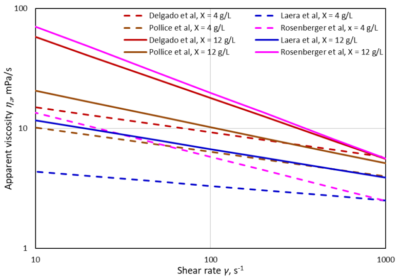 Fig 3. Empirical models of viscosity change with shear rate for MBR mixed liquors, according to four different empirical models | Feature sludge characteristics fig 3